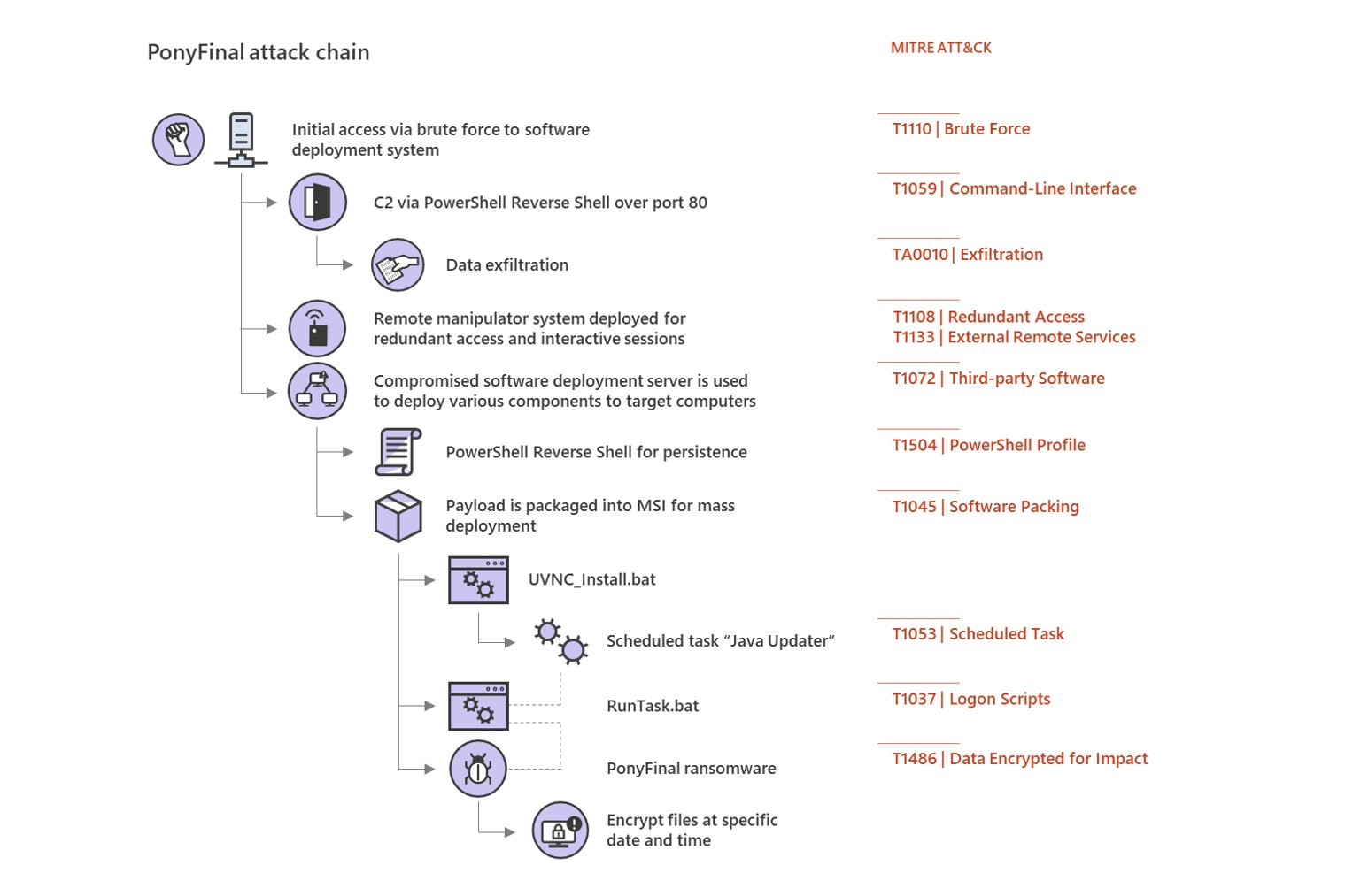 Graph of ponytail ransomware attack routine.